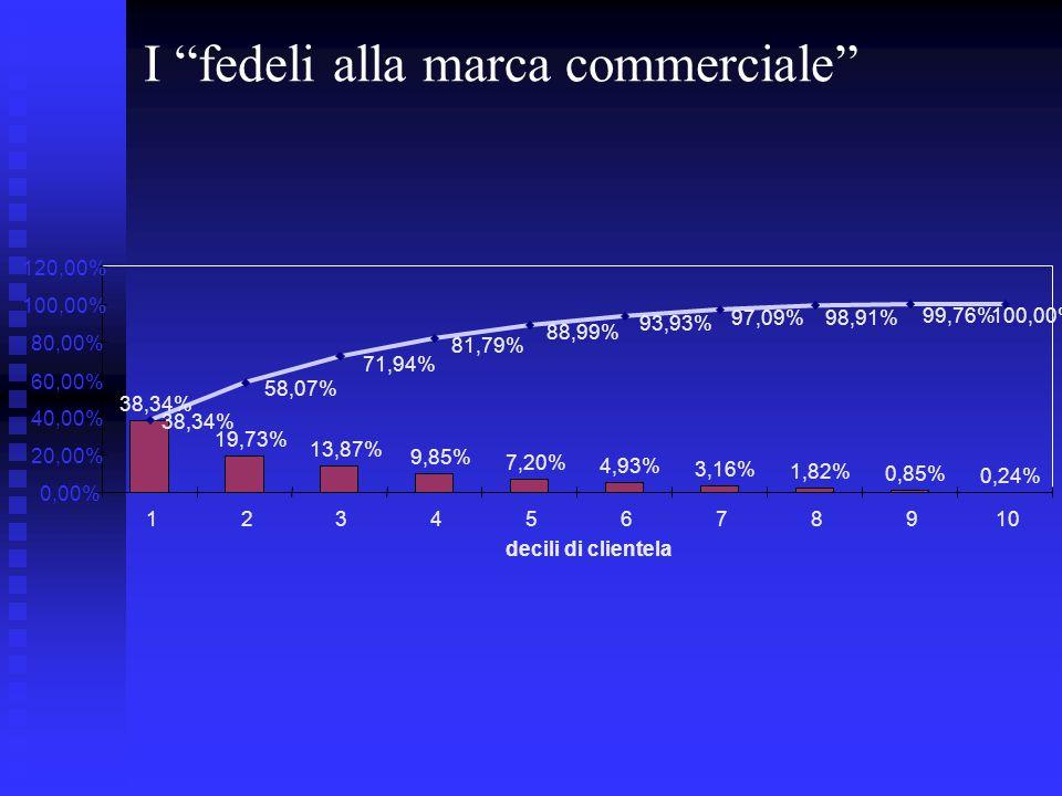 """I """"fedeli alla marca commerciale"""" 38,34% 19,73% 13,87% 9,85% 7,20% 4,93% 3,16% 1,82% 0,85% 0,24% 38,34% 100,00%99,76% 98,91%97,09% 93,93% 88,99% 81,79"""