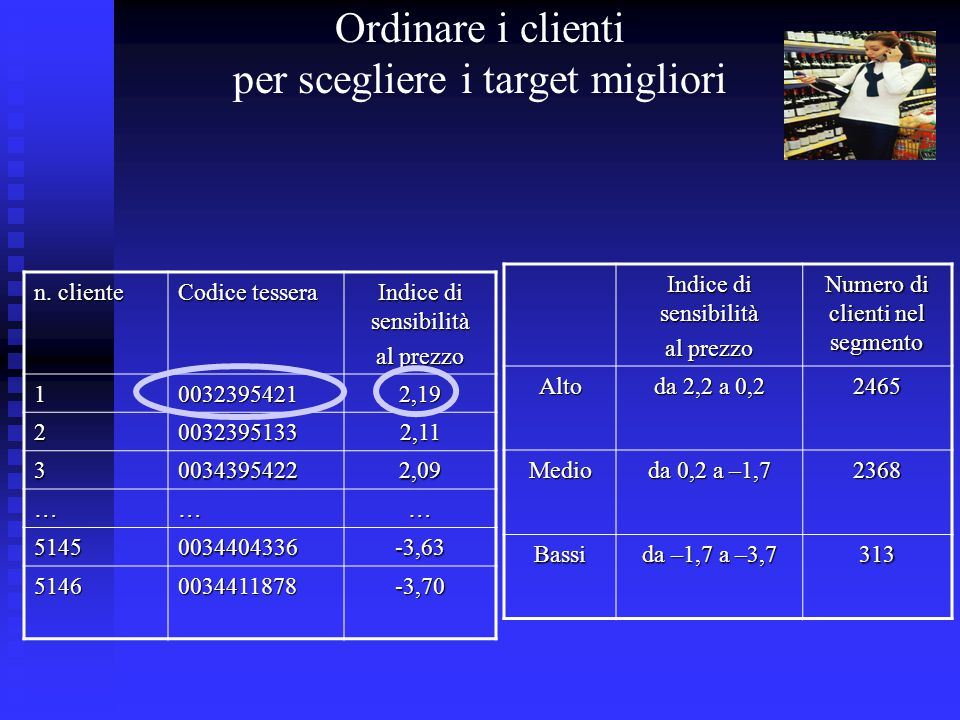 Indice di sensibilità al prezzo Numero di clienti nel segmento Alto da 2,2 a 0,2 2465 Medio da 0,2 a –1,7 2368 Bassi da –1,7 a –3,7 313 n. cliente Cod
