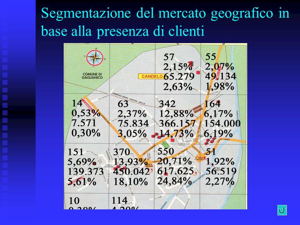 Variabili utilizzate per creare segmenti di clienti in un ipermercato Per il raggruppamento dei Clienti si tiene in considerazione l anno 1998 come riferimento temporale ed il Punto di Vendita di Piantedo come riferimento per le transazioni di cassa.