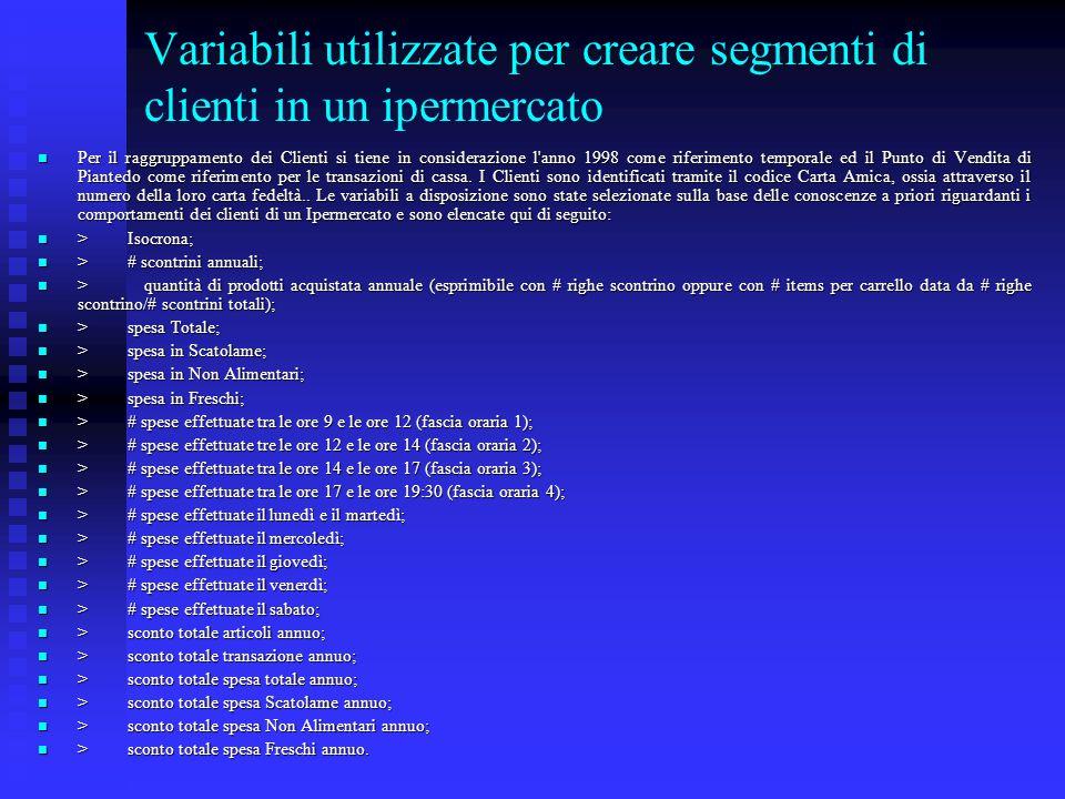 Variabili utilizzate per creare segmenti di clienti in un ipermercato Per il raggruppamento dei Clienti si tiene in considerazione l'anno 1998 come ri