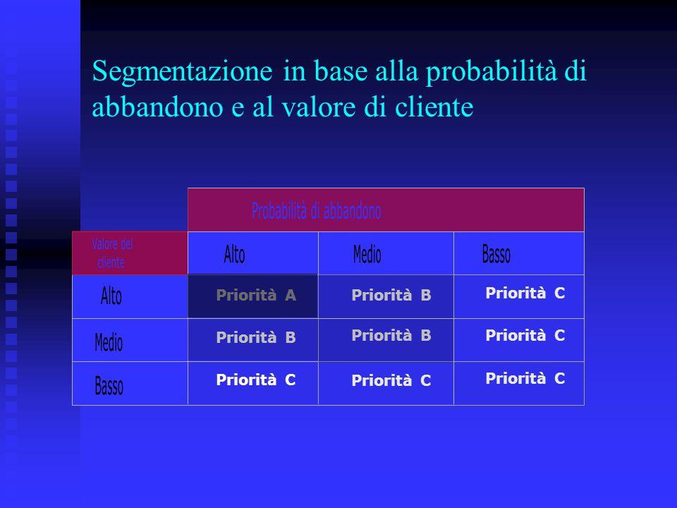 Segmentazione in base alla probabilità di abbandono e al valore di cliente Priorità A Priorità B Priorità C