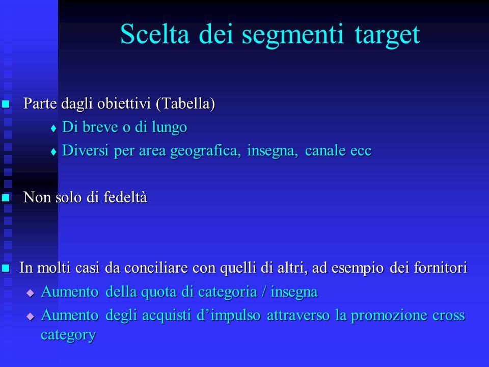 Scelta dei segmenti target Parte dagli obiettivi (Tabella) Parte dagli obiettivi (Tabella)  Di breve o di lungo  Diversi per area geografica, insegn