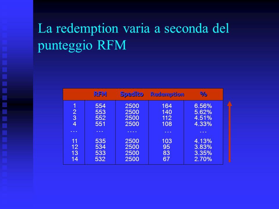 La redemption varia a seconda del punteggio RFM RFMSpedito Redemption % 1 2 55425001646.56% 3 55325001405.62% 4 55225001124.51% 55125001084.33% 115352