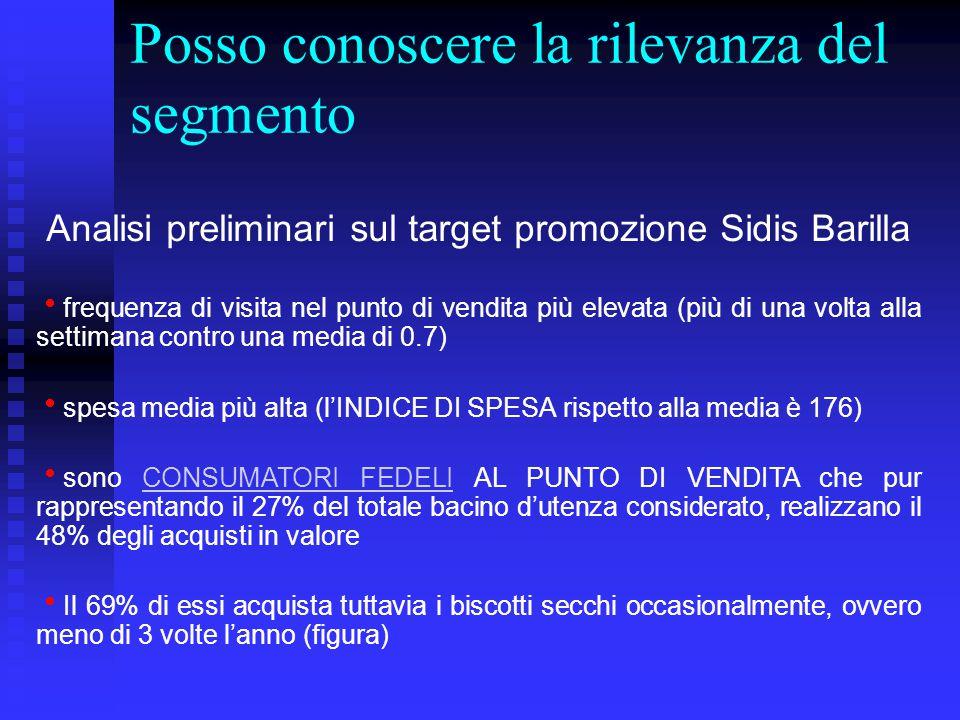 Posso conoscere la rilevanza del segmento Analisi preliminari sul target promozione Sidis Barilla  frequenza di visita nel punto di vendita più eleva