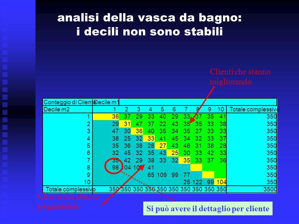 analisi della vasca da bagno: i decili non sono stabili Conteggio di ClienteDecile m1 Decile m21 2 3 4 5 6 7 8 9 10 Totale complessivo 1 3637293340293