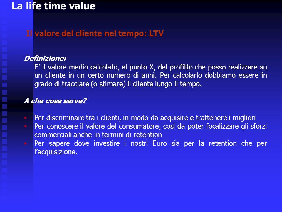 Il valore del cliente nel tempo: LTV Definizione: E' il valore medio calcolato, al punto X, del profitto che posso realizzare su un cliente in un cert