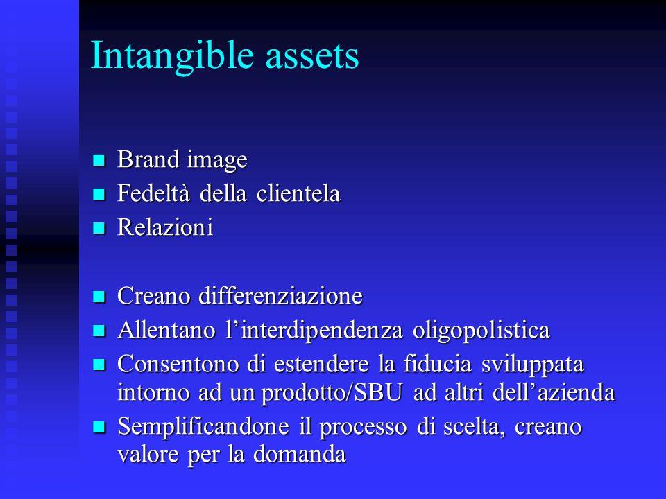 Intangible assets Brand image Brand image Fedeltà della clientela Fedeltà della clientela Relazioni Relazioni Creano differenziazione Creano differenz