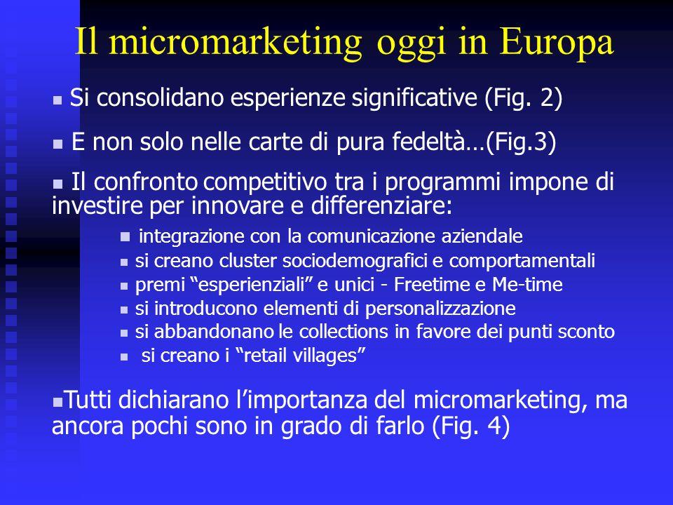 Il micromarketing in Italia  Tutte le principali insegne hanno lanciato la carta (Fig.5)  I programmi cambiano (Fig.6)  La cultura di micromarketing della GDO:  si ricompensano i comportamenti futuri dei clienti (65%)  si utilizzano vari criteri di segmentazione (80%)  si orienta il targeting per limitare complessità e costi di marketing (68%)  si fa direct mail (77%) e sperimentazione con nuovi media (80%)  per creare valore con i dati si guardano i best in class  si prefigura un notevole aumento degli investimenti (Fig.