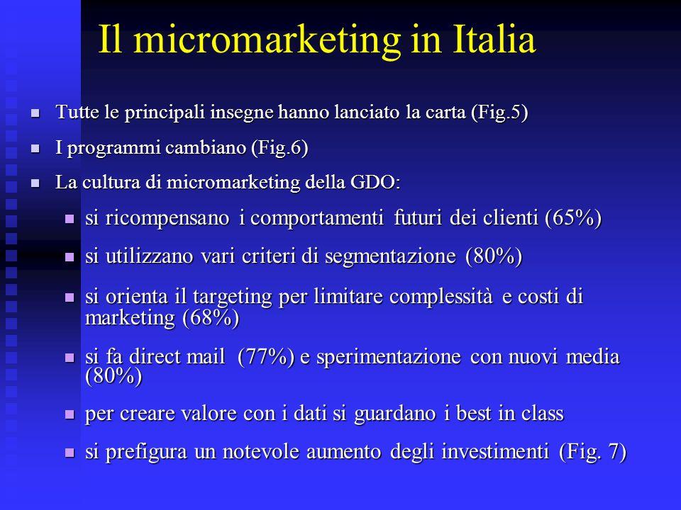Il micromarketing in Italia  Tutte le principali insegne hanno lanciato la carta (Fig.5)  I programmi cambiano (Fig.6)  La cultura di micromarketin