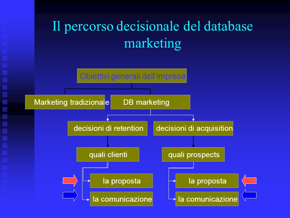 Il percorso decisionale del database marketing Marketing tradizionale la proposta la comunicazione quali clienti decisioni di retention la proposta la