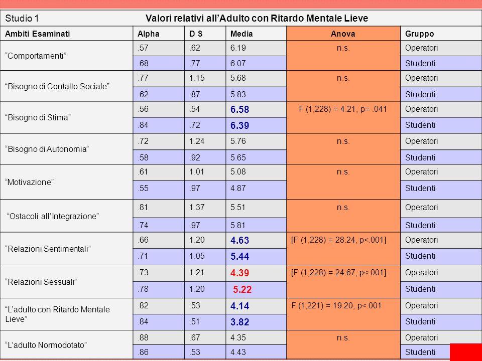 """Studio 1 Valori relativi all'Adulto con Ritardo Mentale Lieve Ambiti EsaminatiAlphaD SMediaAnovaGruppo """"Comportamenti"""".57.626.19n.s.Operatori.68.776.0"""