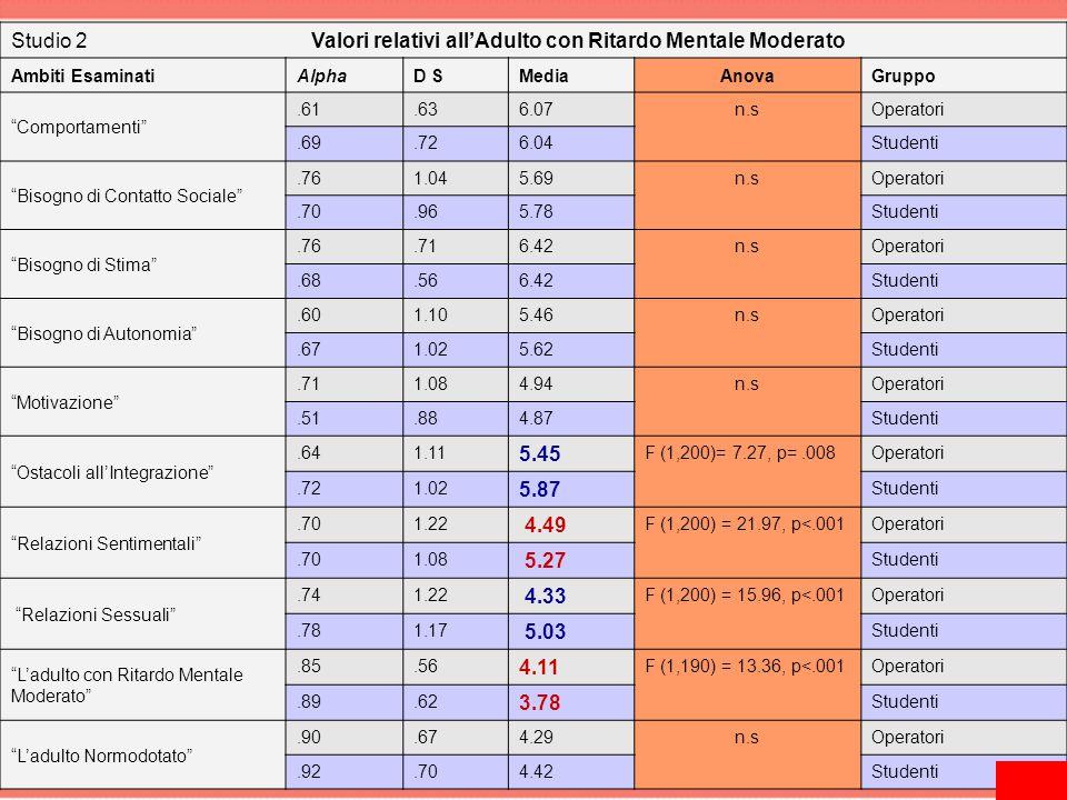 """Studio 2 Valori relativi all'Adulto con Ritardo Mentale Moderato Ambiti EsaminatiAlphaD SMediaAnovaGruppo """"Comportamenti"""".61.636.07n.sOperatori.69.726"""