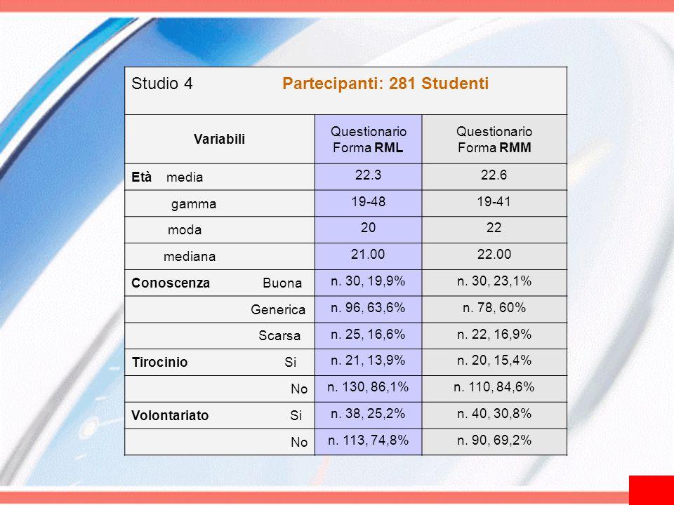 Studio 4 Partecipanti: 281 Studenti Variabili Questionario Forma RML Questionario Forma RMM Età media 22.322.6 gamma 19-4819-41 moda 2022 mediana 21.0