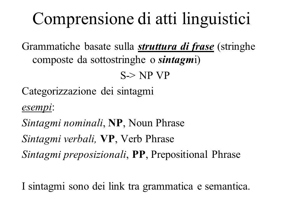 Comprensione di atti linguistici Grammatiche basate sulla struttura di frase (stringhe composte da sottostringhe o sintagmi) S-> NP VP Categorizzazione dei sintagmi esempi: Sintagmi nominali, NP, Noun Phrase Sintagmi verbali, VP, Verb Phrase Sintagmi preposizionali, PP, Prepositional Phrase I sintagmi sono dei link tra grammatica e semantica.