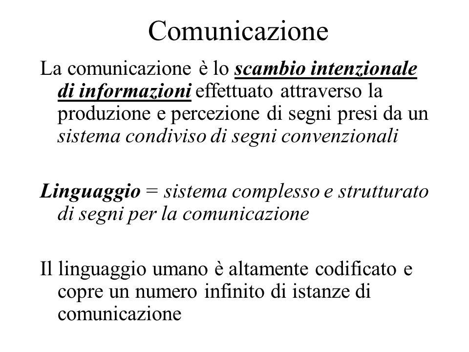 Comunicazione La comunicazione è lo scambio intenzionale di informazioni effettuato attraverso la produzione e percezione di segni presi da un sistema condiviso di segni convenzionali Linguaggio = sistema complesso e strutturato di segni per la comunicazione Il linguaggio umano è altamente codificato e copre un numero infinito di istanze di comunicazione
