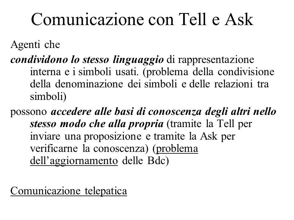 Comunicazione con Tell e Ask Agenti che condividono lo stesso linguaggio di rappresentazione interna e i simboli usati.