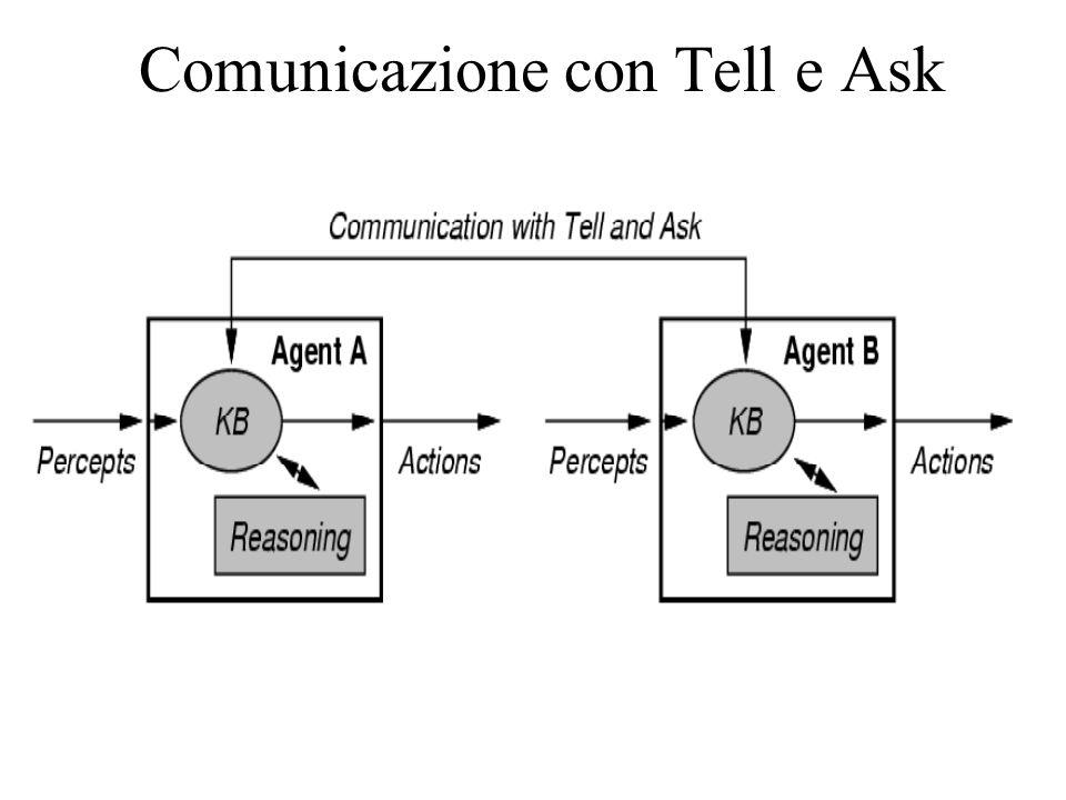 Comunicazione con Tell e Ask