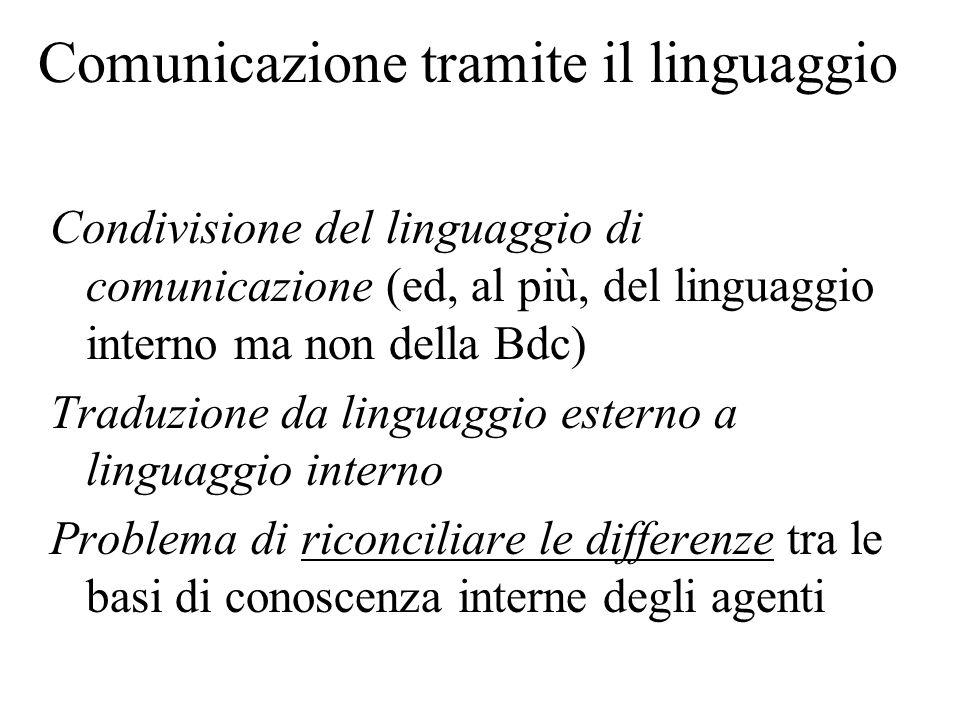 Comunicazione tramite il linguaggio Condivisione del linguaggio di comunicazione (ed, al più, del linguaggio interno ma non della Bdc) Traduzione da linguaggio esterno a linguaggio interno Problema di riconciliare le differenze tra le basi di conoscenza interne degli agenti