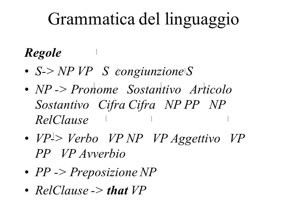 Grammatica del linguaggio Regole S-> NP VP S congiunzione S NP -> Pronome Sostantivo Articolo Sostantivo Cifra Cifra NP PP NP RelClause VP-> Verbo VP NP VP Aggettivo VP PP VP Avverbio PP -> Preposizione NP RelClause -> that VP