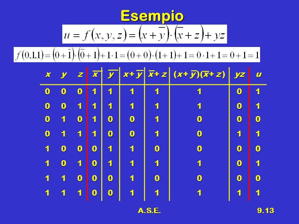 A.S.E.9.13 Esempio xyzxy x + y x + z (x + y )(x + z ) yzu0001111101 0011111101 0101001000 0111001011 1000110000 1010111101 1100010000 1110011111