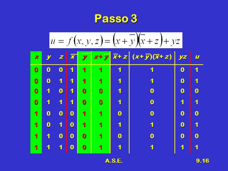 A.S.E.9.16 Passo 3 xyzxy x + y x + z (x + y )(x + z ) yzu0001111101 0011111101 0101001000 0111001011 1000110000 1010111101 1100010000 1110011111
