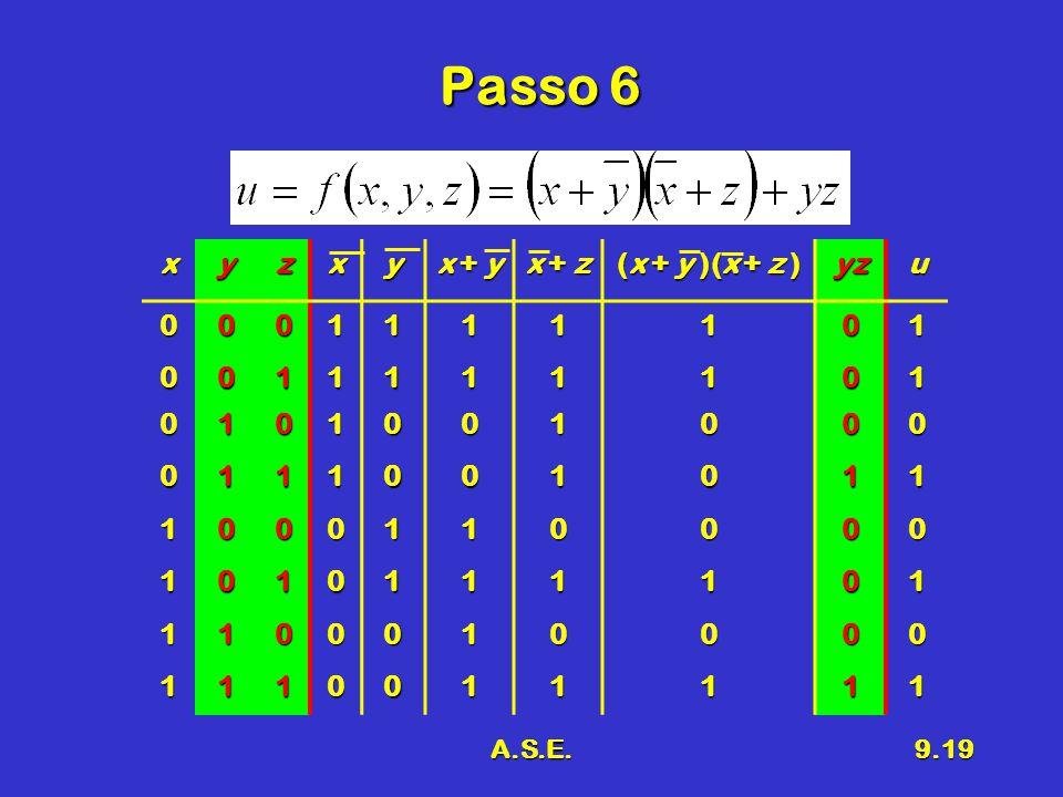 A.S.E.9.19 Passo 6 xyzxy x + y x + z (x + y )(x + z ) yzu0001111101 0011111101 0101001000 0111001011 1000110000 1010111101 1100010000 1110011111