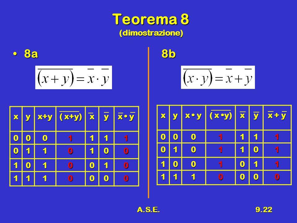 A.S.E.9.22 Teorema 8 (dimostrazione) 8a8b8a8bxyx+y ( x+y) xy x y 0001111 0110100 1010010 1110000 xy ( x y) xy x + y 0001111 0101101 1001011 1110000