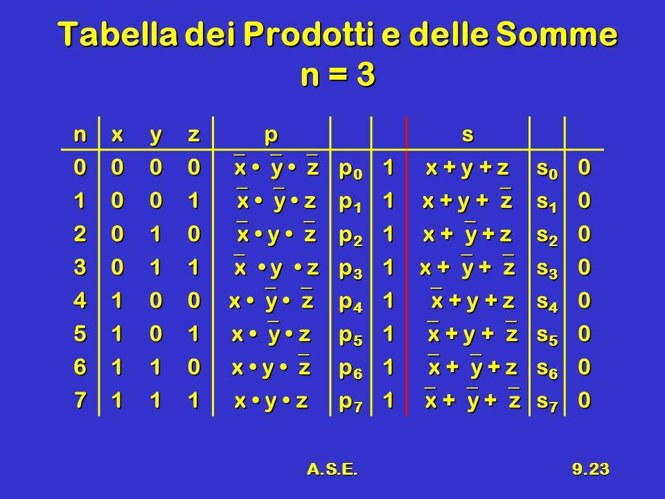 A.S.E.9.23 Tabella dei Prodotti e delle Somme n = 3 nxyzps 0000  x  y  z p0p0p0p01 x + y + z s0s0s0s00 1001  x  y z p1p1p1p11 x + y +  z s1s1s1s10 2010  x y  z p2p2p2p21 x +  y + z s2s2s2s20 3011  x y z p3p3p3p31 x +  y +  z s3s3s3s30 4100 x  y  z p4p4p4p41  x + y + z s4s4s4s40 5101 x  y z p5p5p5p51  x + y +  z s5s5s5s50 6110 x y  z p6p6p6p61  x +  y + z s6s6s6s60 7111 x y z p7p7p7p71  x +  y +  z s7s7s7s70