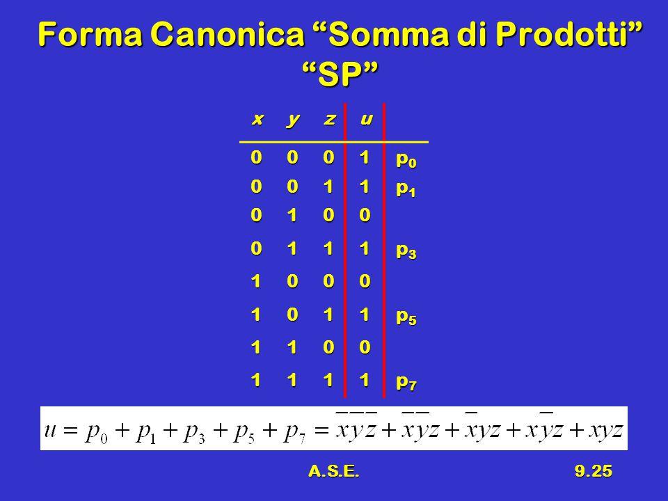 A.S.E.9.25 Forma Canonica Somma di Prodotti SP xyzu 0001 p0p0p0p0 0011 p1p1p1p1 0100 0111 p3p3p3p3 1000 1011 p5p5p5p5 1100 1111 p7p7p7p7