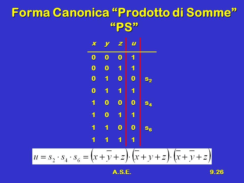 A.S.E.9.26 Forma Canonica Prodotto di Somme PS xyzu 0001 0011 0100 s2s2s2s2 0111 1000 s4s4s4s4 1011 1100 s6s6s6s6 1111