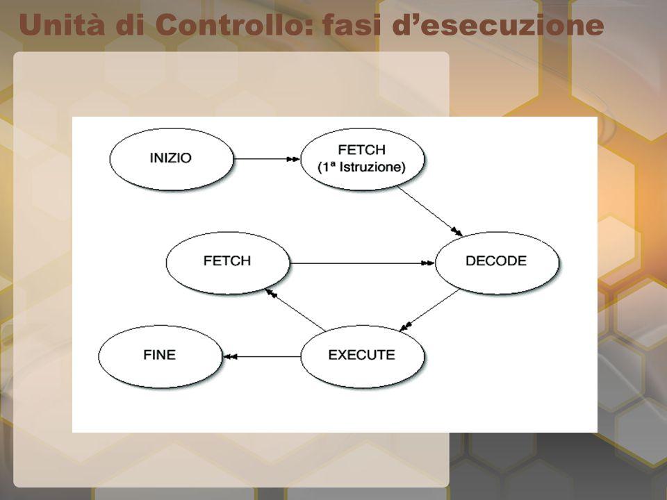 Unità di Controllo: fasi d'esecuzione