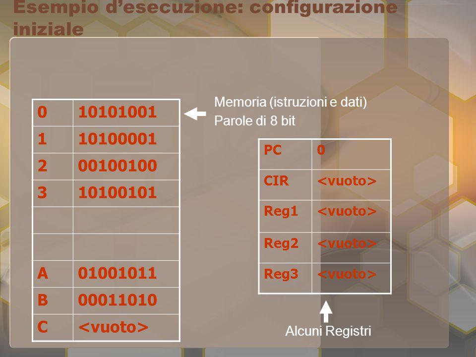 Esempio d'esecuzione: configurazione iniziale 010101001 110100001 200100100 310100101 A01001011 B00011010 C PC0 CIR Reg1 Reg2 Reg3 Memoria (istruzioni e dati) Parole di 8 bit Alcuni Registri