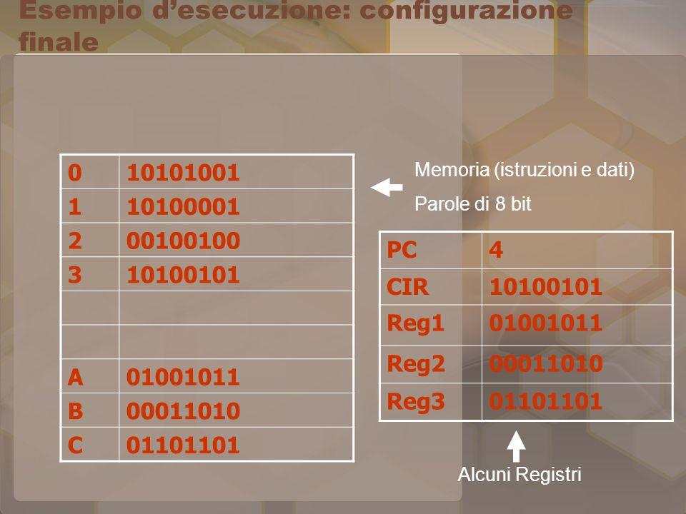 Esempio d'esecuzione: configurazione finale 010101001 110100001 200100100 310100101 A01001011 B00011010 C01101101 PC4 CIR10100101 Reg101001011 Reg200011010 Reg301101101 Memoria (istruzioni e dati) Parole di 8 bit Alcuni Registri