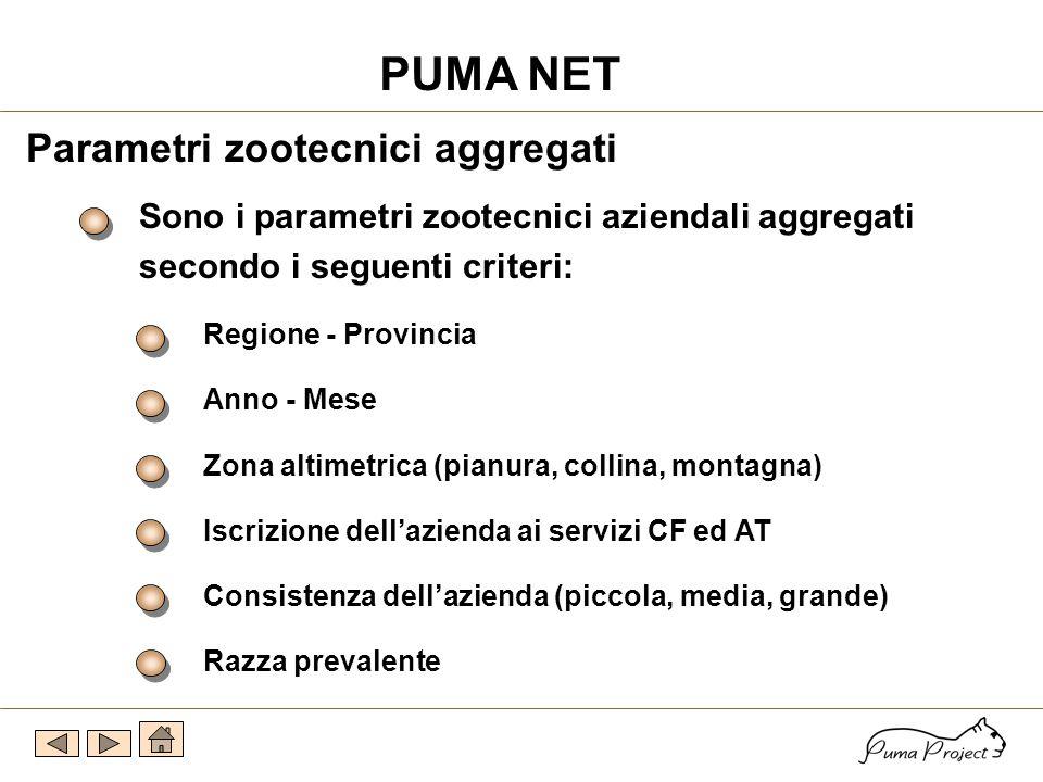 Parametri zootecnici aziendali Riproduttivi Produttivi Sanitari Latte qualità PUMA NET