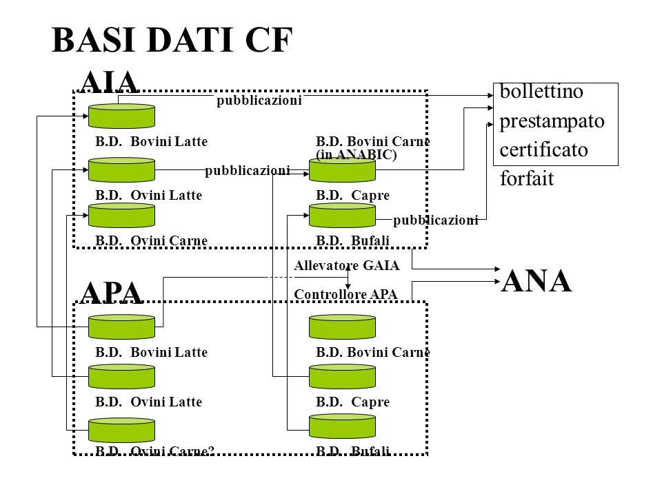 BASI DATI CF AIA B.D.Bovini Latte B.D. Ovini Latte B.D.
