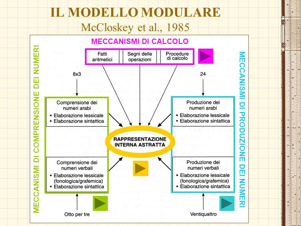 IL MODELLO MODULARE McCloskey et al., 1985 MECCANISMI DI CALCOLO MECCANISMI DI COMPRENSIONE DEI NUMERI MECCANISMI DI PRODUZIONE DEI NUMERI