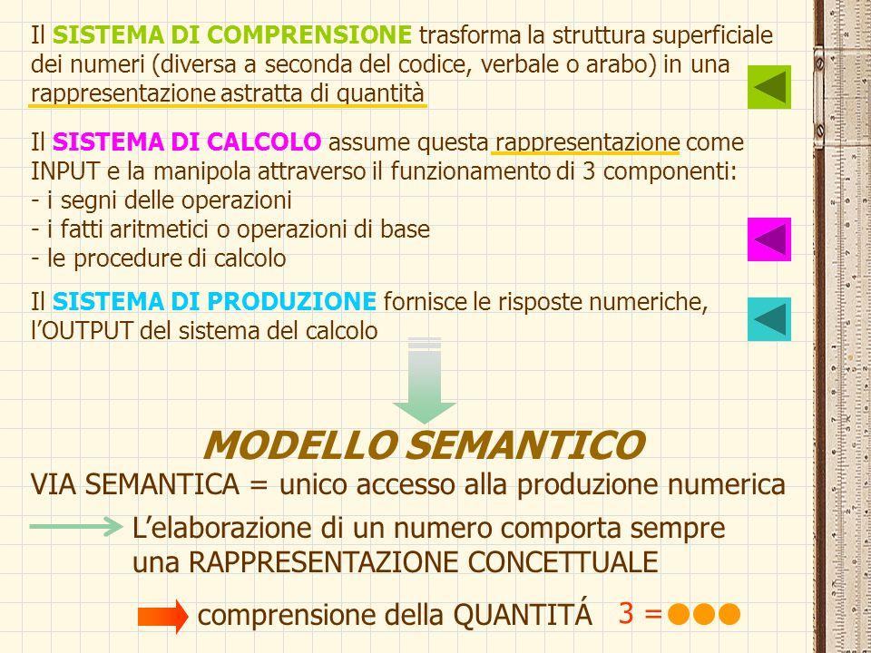 L'elaborazione di un numero comporta sempre una RAPPRESENTAZIONE CONCETTUALE 3 = comprensione della QUANTITÁ Il SISTEMA DI COMPRENSIONE trasforma la s