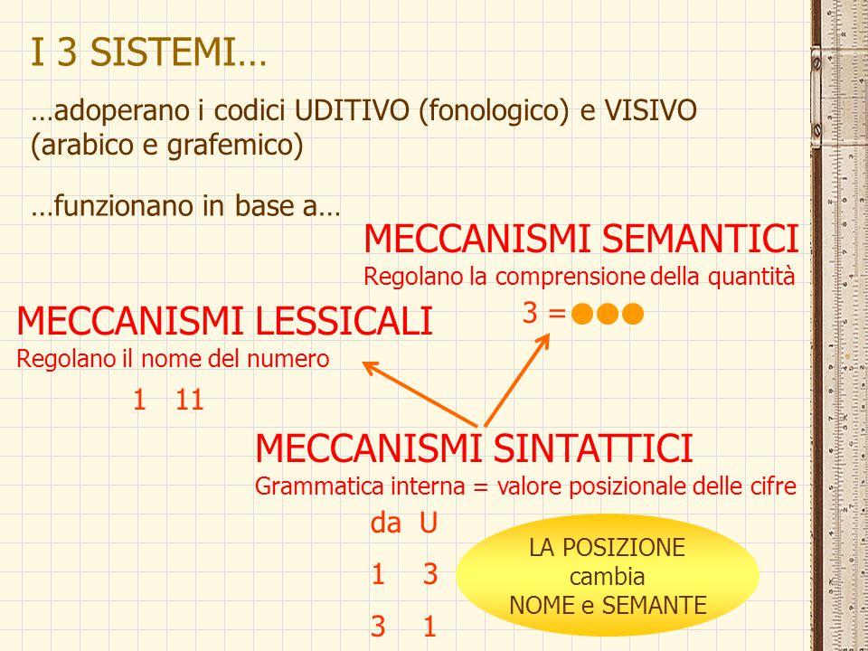 I 3 SISTEMI… …adoperano i codici UDITIVO (fonologico) e VISIVO (arabico e grafemico) …funzionano in base a… MECCANISMI SEMANTICI Regolano la comprensi