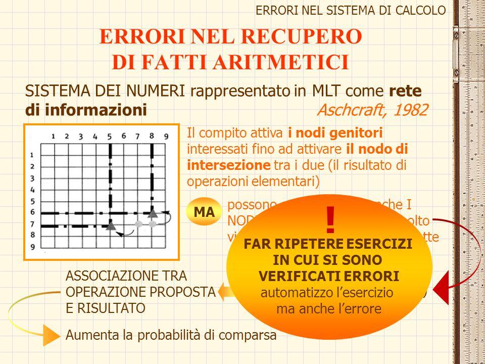 ERRORI NEL RECUPERO DI FATTI ARITMETICI ERRORI NEL SISTEMA DI CALCOLO SISTEMA DEI NUMERI rappresentato in MLT come rete di informazioni Aschcraft, 198