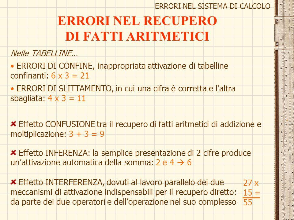 ERRORI NEL RECUPERO DI FATTI ARITMETICI Effetto INFERENZA: la semplice presentazione di 2 cifre produce un'attivazione automatica della somma: 2 e 4 