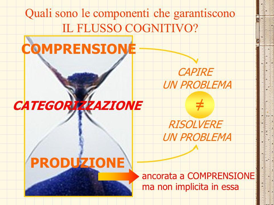 Quali sono le componenti che garantiscono IL FLUSSO COGNITIVO? COMPRENSIONE PRODUZIONE = CAPIRE UN PROBLEMA RISOLVERE UN PROBLEMA ancorata a COMPRENSI