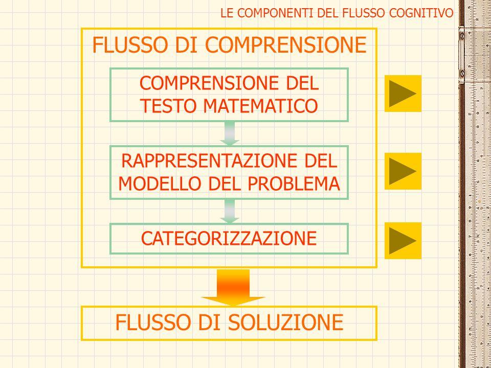 LE COMPONENTI DEL FLUSSO COGNITIVO FLUSSO DI COMPRENSIONE COMPRENSIONE DEL TESTO MATEMATICO RAPPRESENTAZIONE DEL MODELLO DEL PROBLEMA CATEGORIZZAZIONE