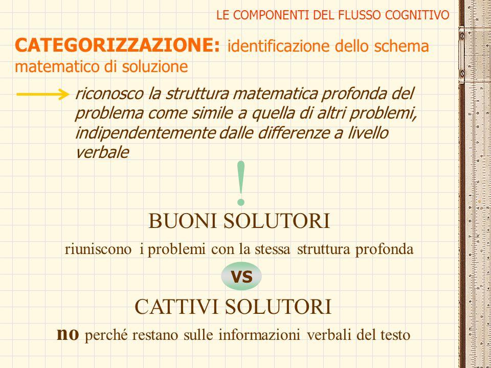 LE COMPONENTI DEL FLUSSO COGNITIVO CATEGORIZZAZIONE: identificazione dello schema matematico di soluzione riconosco la struttura matematica profonda d