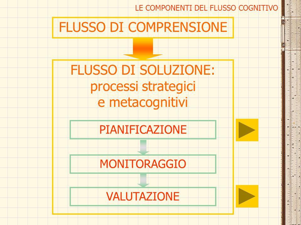 LE COMPONENTI DEL FLUSSO COGNITIVO FLUSSO DI SOLUZIONE: processi strategici e metacognitivi FLUSSO DI COMPRENSIONE PIANIFICAZIONE MONITORAGGIO VALUTAZ