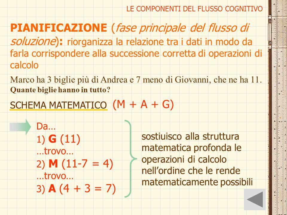 LE COMPONENTI DEL FLUSSO COGNITIVO PIANIFICAZIONE (fase principale del flusso di soluzione): riorganizza la relazione tra i dati in modo da farla corr