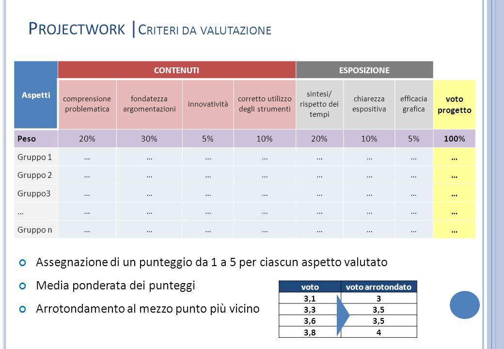 P ROJECTWORK | C RITERI DA VALUTAZIONE Aspetti CONTENUTIESPOSIZIONE comprensione problematica fondatezza argomentazioni innovatività corretto utilizzo degli strumenti sintesi/ rispetto dei tempi chiarezza espositiva efficacia grafica voto progetto Peso20%30%5%10%20%10%5%100% Gruppo 1…………………… Gruppo 2…………………… Gruppo3…………………… ……………………… Gruppo n…………………… Assegnazione di un punteggio da 1 a 5 per ciascun aspetto valutato Media ponderata dei punteggi Arrotondamento al mezzo punto più vicino votovoto arrotondato 3,13 3,33,5 3,63,5 3,84