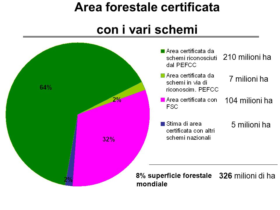 8% superficie forestale mondiale 326 milioni di ha Area forestale certificata con i vari schemi 7 milioni ha 210 milioni ha 104 milioni ha 5 milioni h