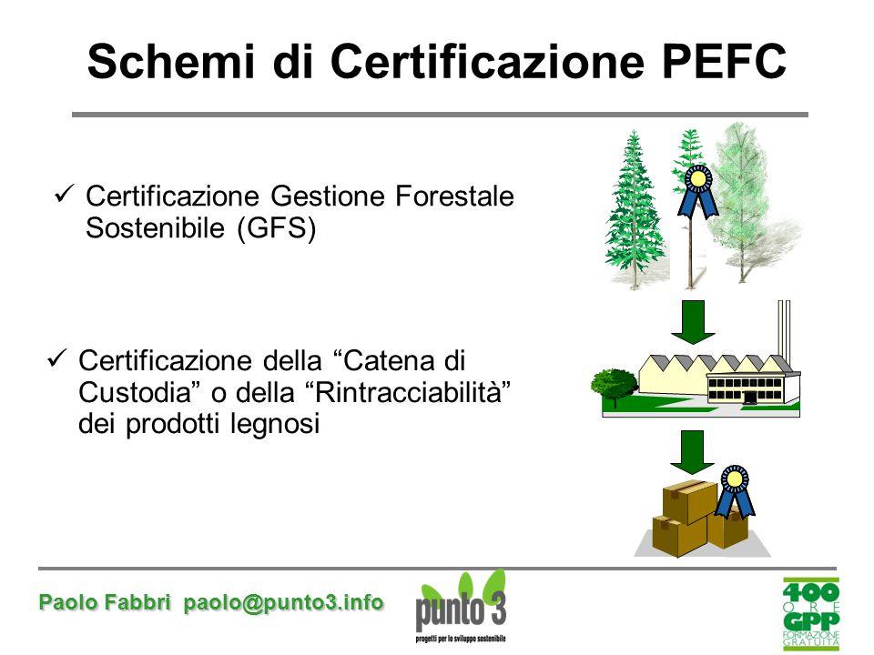 """Paolo Fabbri paolo@punto3.info Schemi di Certificazione PEFC Certificazione Gestione Forestale Sostenibile (GFS) Certificazione della """"Catena di Custo"""