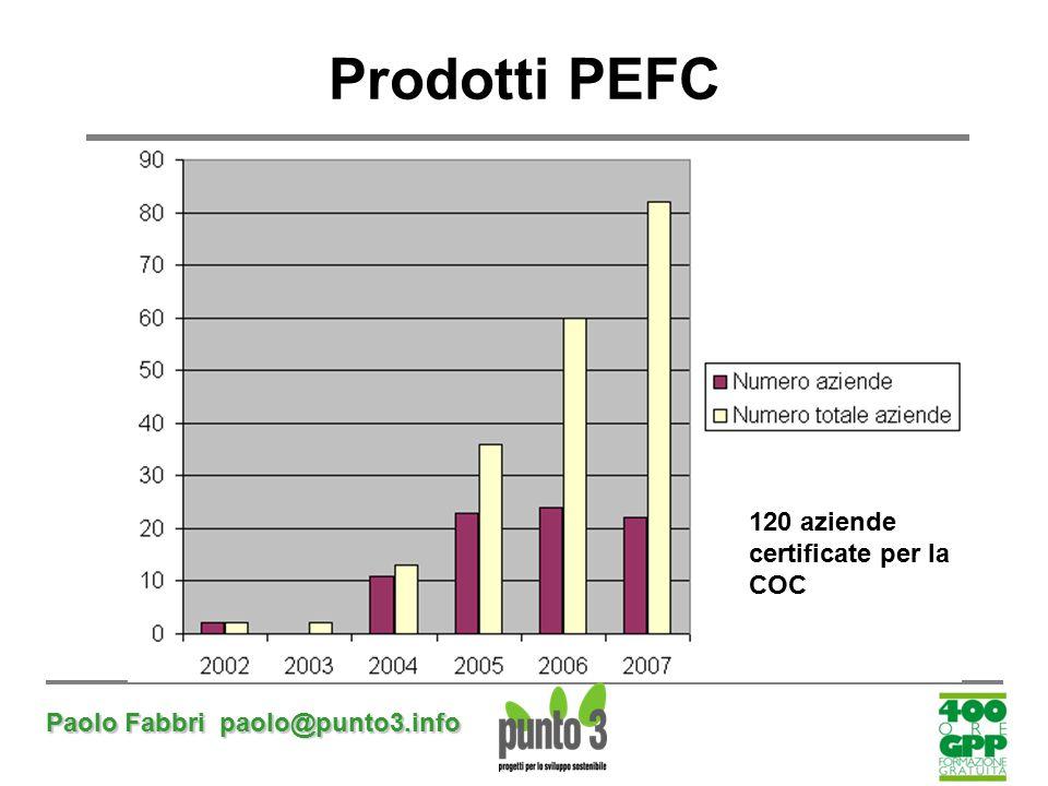 Paolo Fabbri paolo@punto3.info Prodotti PEFC 120 aziende certificate per la COC