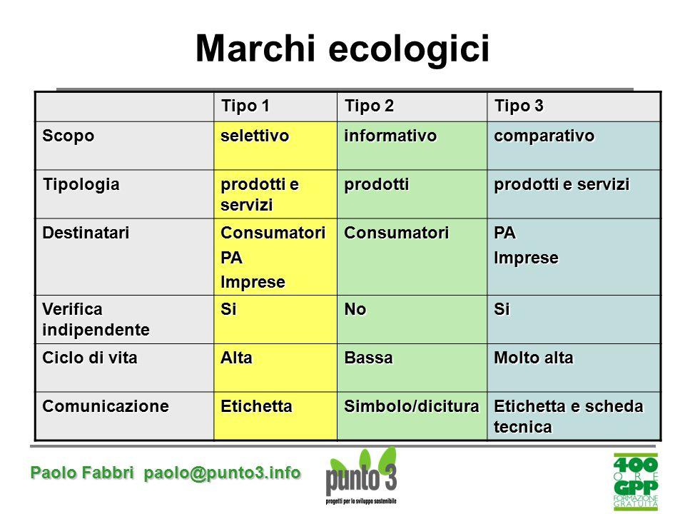 Paolo Fabbri paolo@punto3.info Marchi ecologici Tipo 1 Tipo 2 Tipo 3 Scoposelettivoinformativocomparativo Tipologia prodotti e servizi prodotti Destin